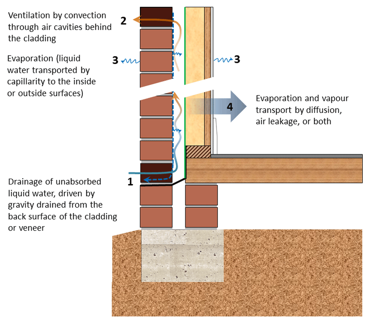 Moisture Inside Vapor Barrier For A New Construction: Know Your Cavity Part 2: Air Flow In Ventilated Cavities