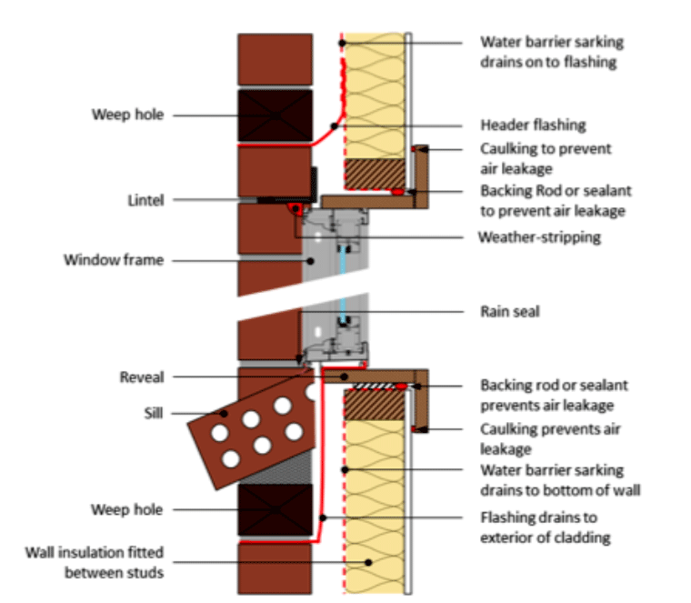 Leaky Windows: Minimising Air Leaks | CSR