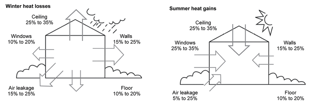 The Australian Government suggests 60% to 85% of all heat loss is due to inadequate wall and ceiling insulation and air leakage within a home.